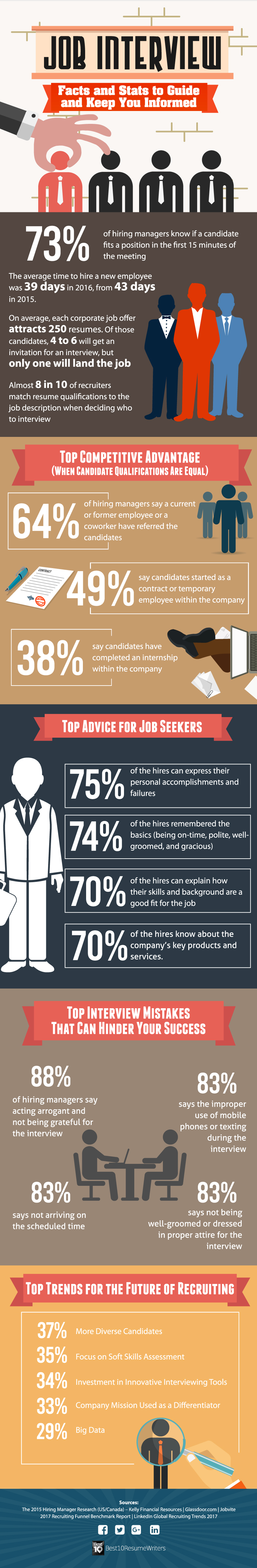 Job Interview Facts and Stats - Best10ResumeWriters