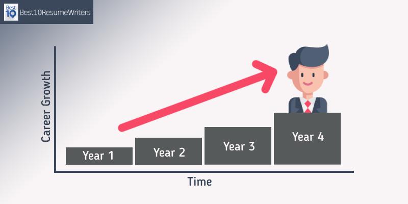 Career Trajectory Graph