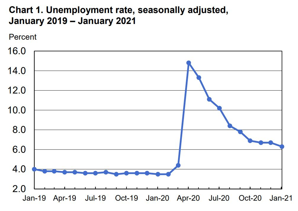 Graph of unemployment and job loss rates